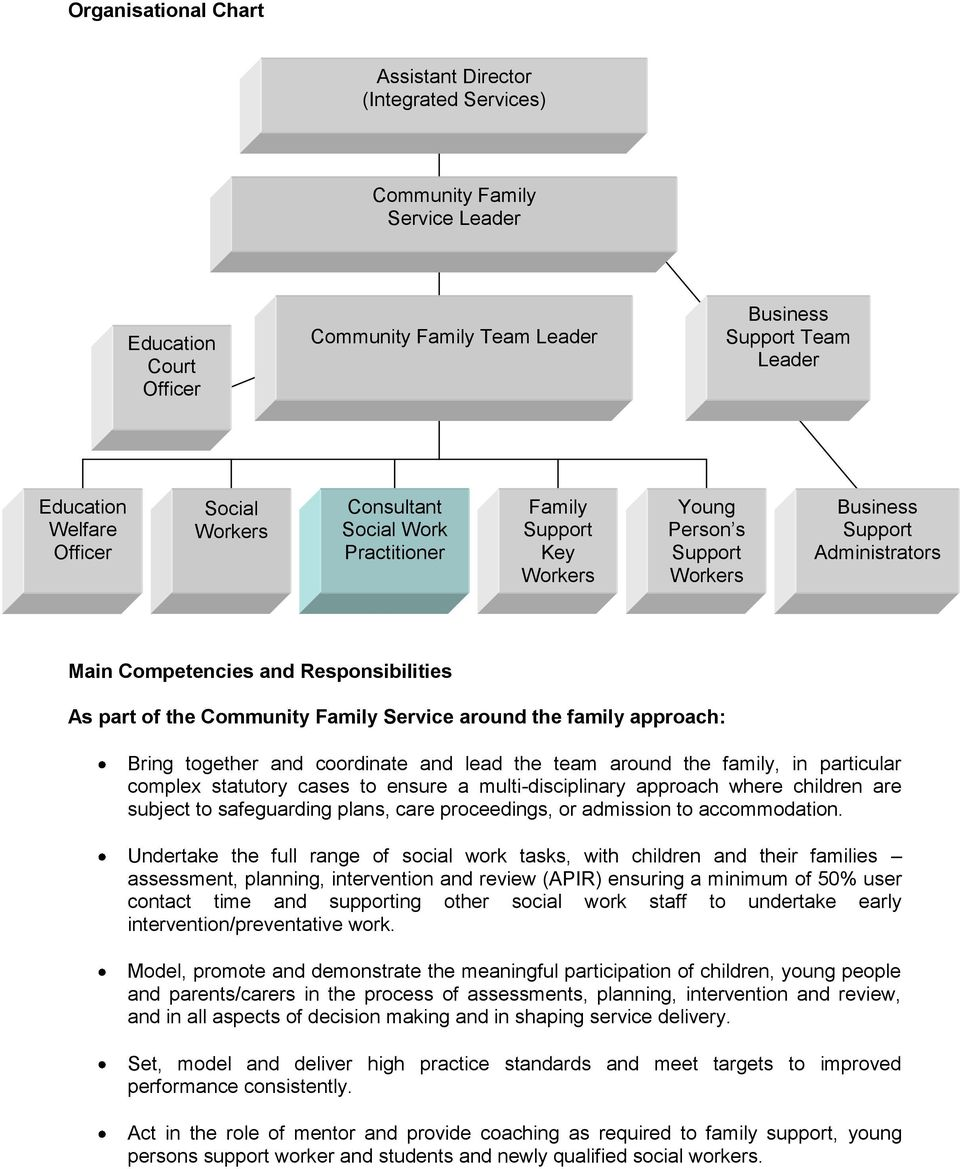 the Community Family Service around the family approach: Bring together and coordinate and lead the team around the family, in particular complex statutory cases to ensure a multi-disciplinary