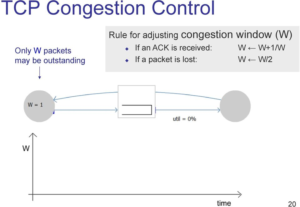 congestion window (W) If an ACK is