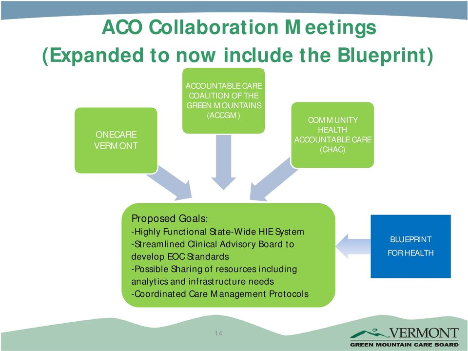 State-Wide HIE System -Streamlined Clinical Advisory Board to develop EOC Standards -Possible Sharing of