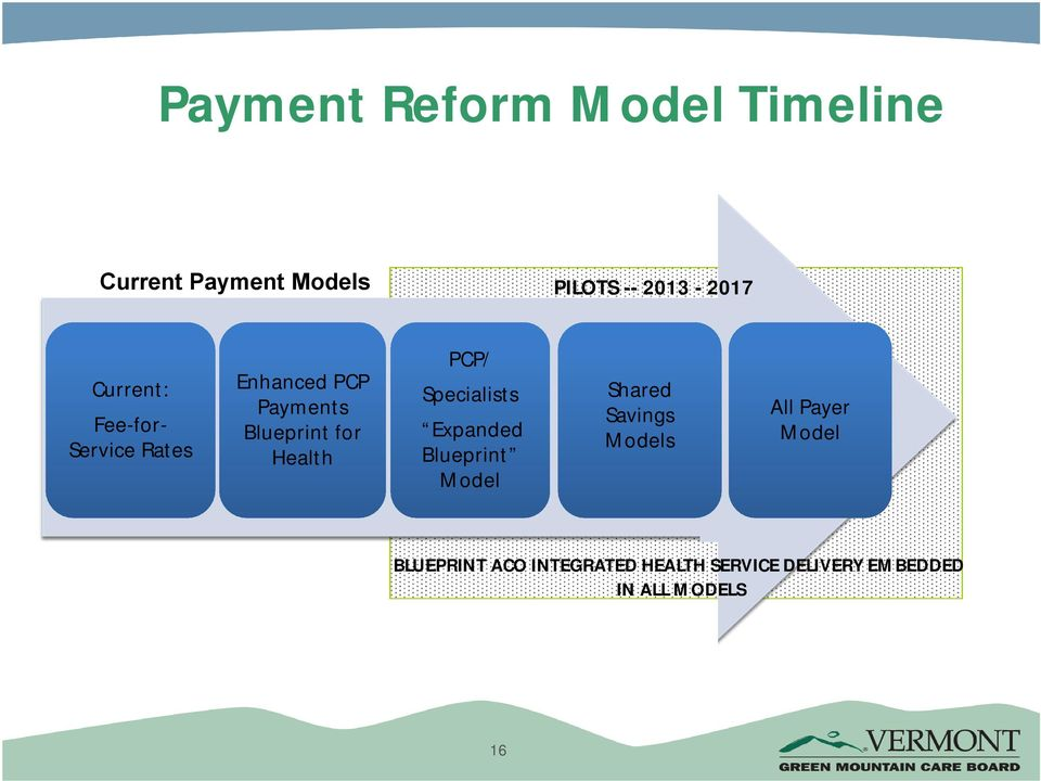 PCP/ Specialists Expanded Blueprint Model Shared Savings Models All Payer