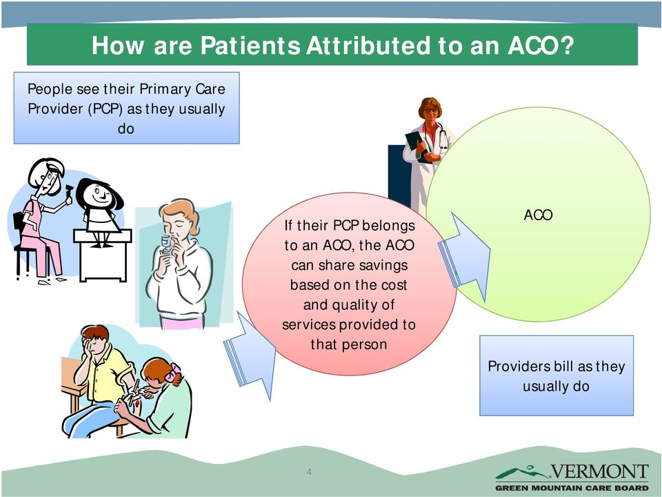 their PCP belongs to an ACO, the ACO can share savings based on
