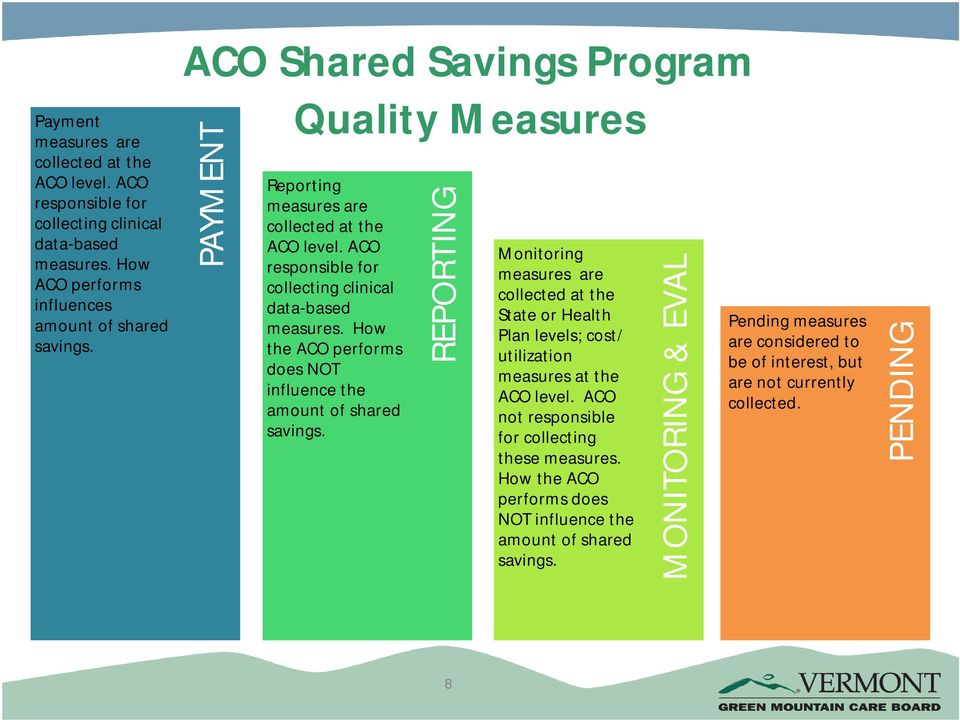 How the ACO performs does NOT influence the amount of shared savings.