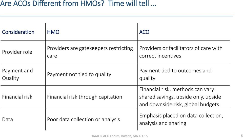 care Payment not tied to quality Financial risk through capitation Poor data collection or analysis Providers or facilitators of