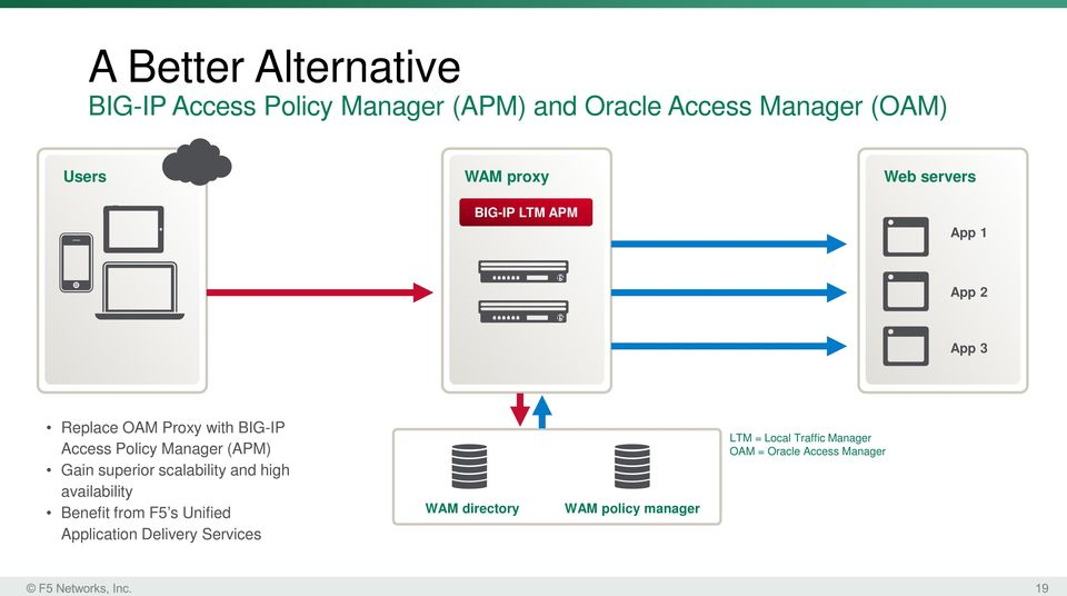 Manager (APM) Gain superior scalability and high availability Benefit from F5 s Unified Application