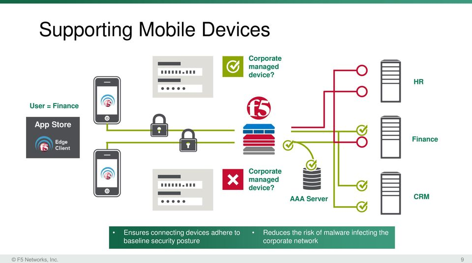 AAA Server CRM Ensures connecting devices adhere to baseline