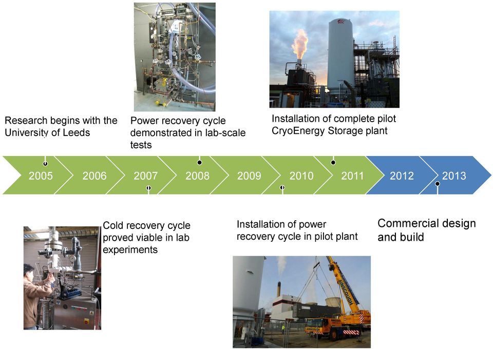 plant 2005 2006 2007 2008 2009 2010 2011 2012 2013 Cold recovery cycle proved viable
