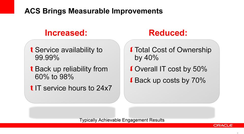 99% Back up reliability from 60% to 98% Total Cost of Ownership