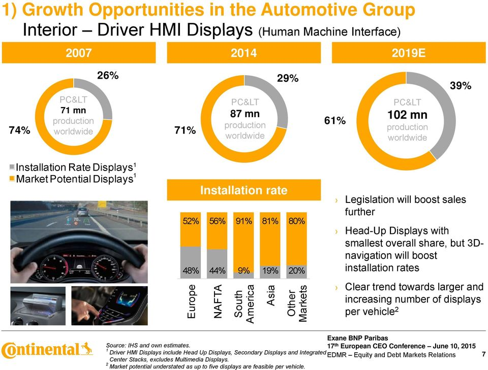 Other Markets Legislation will boost sales further Head-Up Displays with smallest overall share, but 3Dnavigation will boost installation rates Clear trend towards larger and increasing number of