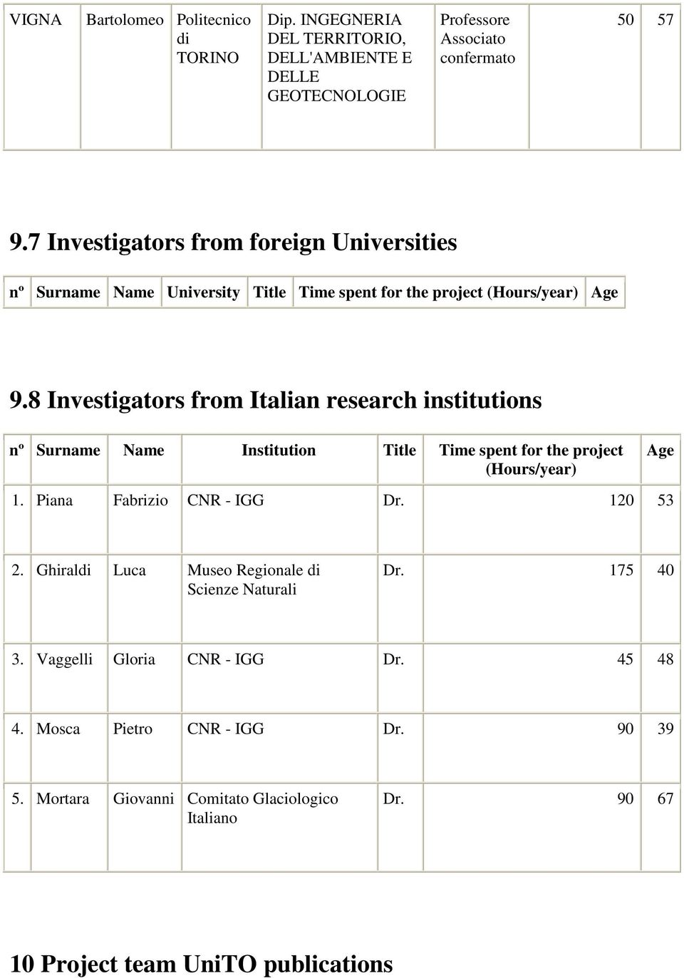 8 Investigators from Italian research institutions nº Surname Name Institution Title Time spent for the project (Hours/year) Age 1. Piana Fabrizio CNR - IGG Dr.