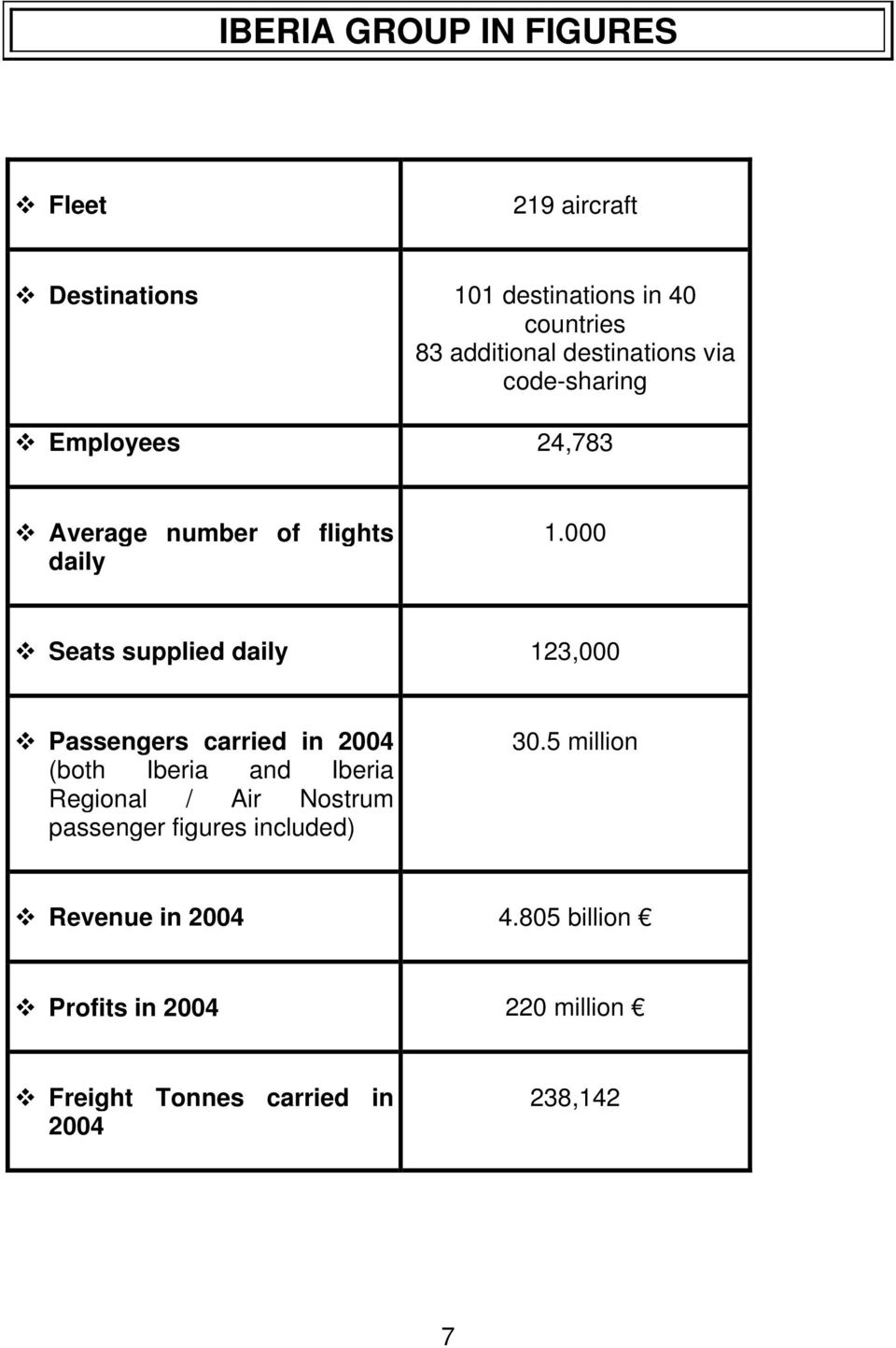 000 Seats supplied daily 123,000 Passengers carried in 2004 (both Iberia and Iberia Regional / Air Nostrum
