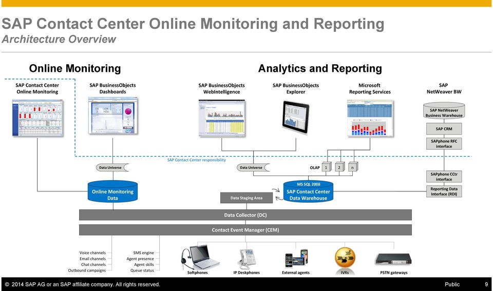 responsibility Data Universe Online Monitoring Data MS SQL 2008 Data Universe OLAP 1 2 n Data Staging Area MS SQL 2008 SAP Contact Center Data Warehouse SAPphone CCtr interface Reporting Data