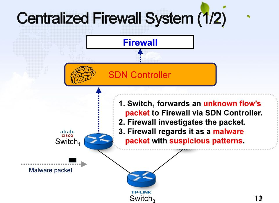 Controller. 2. Firewall investigates the packet. 3.