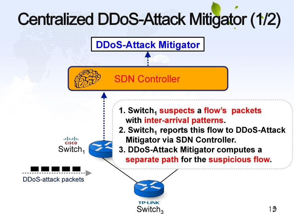 Switch 1 reports this flow to DDoS-Attack Mitigator via SDN Controller. 3.
