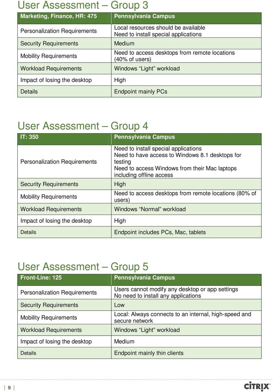 User Assessment Group 4 IT: 350 Pennsylvania Campus Personalization Requirements Security Requirements Mobility Requirements Workload Requirements Impact of losing the desktop Details Need to install