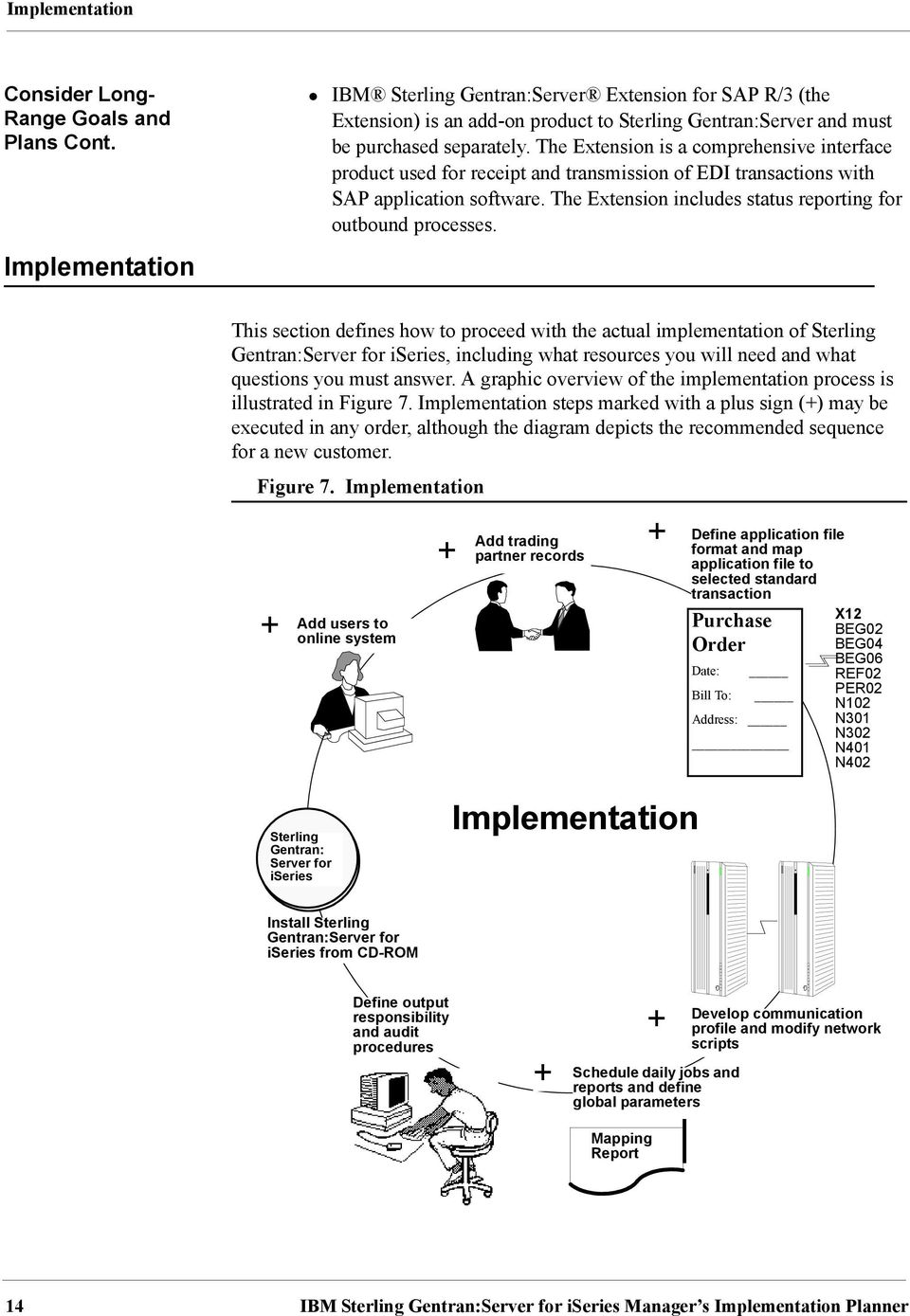 Manager s Implementation Planner - PDF on