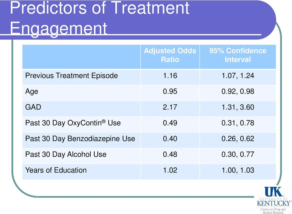 60 Past 30 Day OxyContin Use 0.49 0.31, 0.78 Past 30 Day Benzodiazepine Use 0.