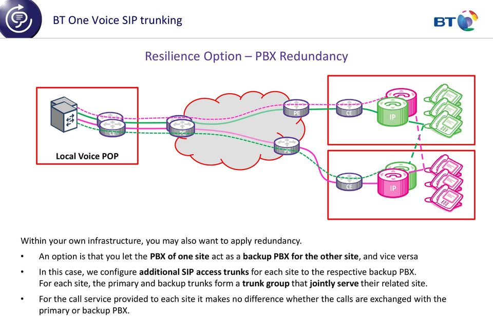 SIP access trunks for each site to the respective backup PBX.