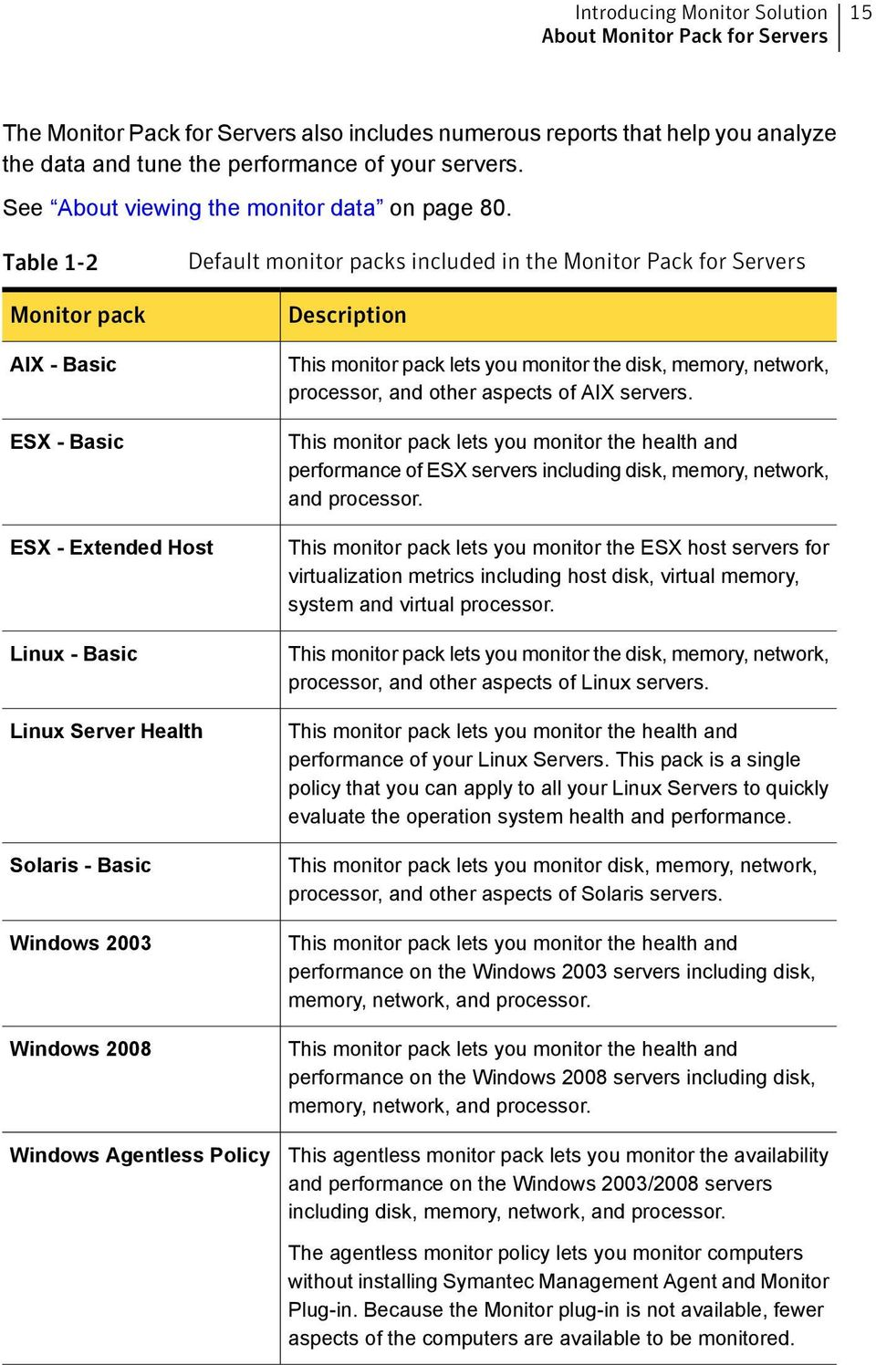 Table -2 Monitor pack AIX - Basic ESX - Basic Default monitor packs included in the Monitor Pack for Servers Description This monitor pack lets you monitor the disk, memory, network, processor, and