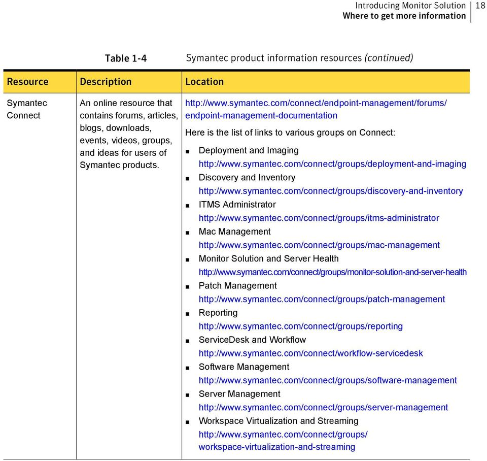 com/connect/endpoint-management/forums/ endpoint-management-documentation Here is the list of links to various groups on Connect: Deployment and Imaging http://www.symantec.