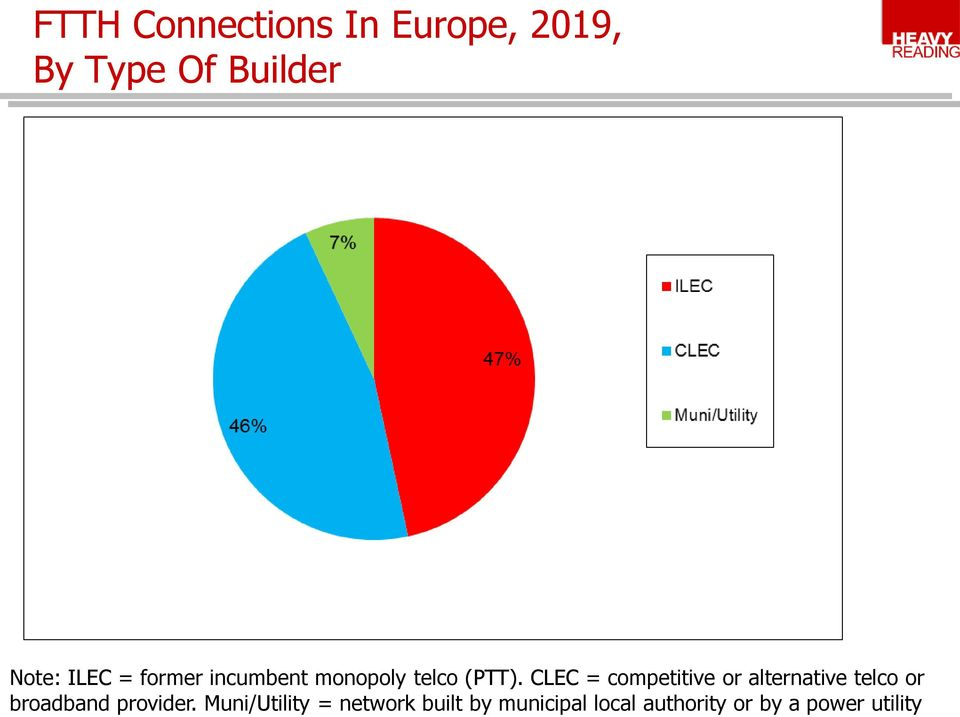 CLEC = competitive or alternative telco or broadband provider.