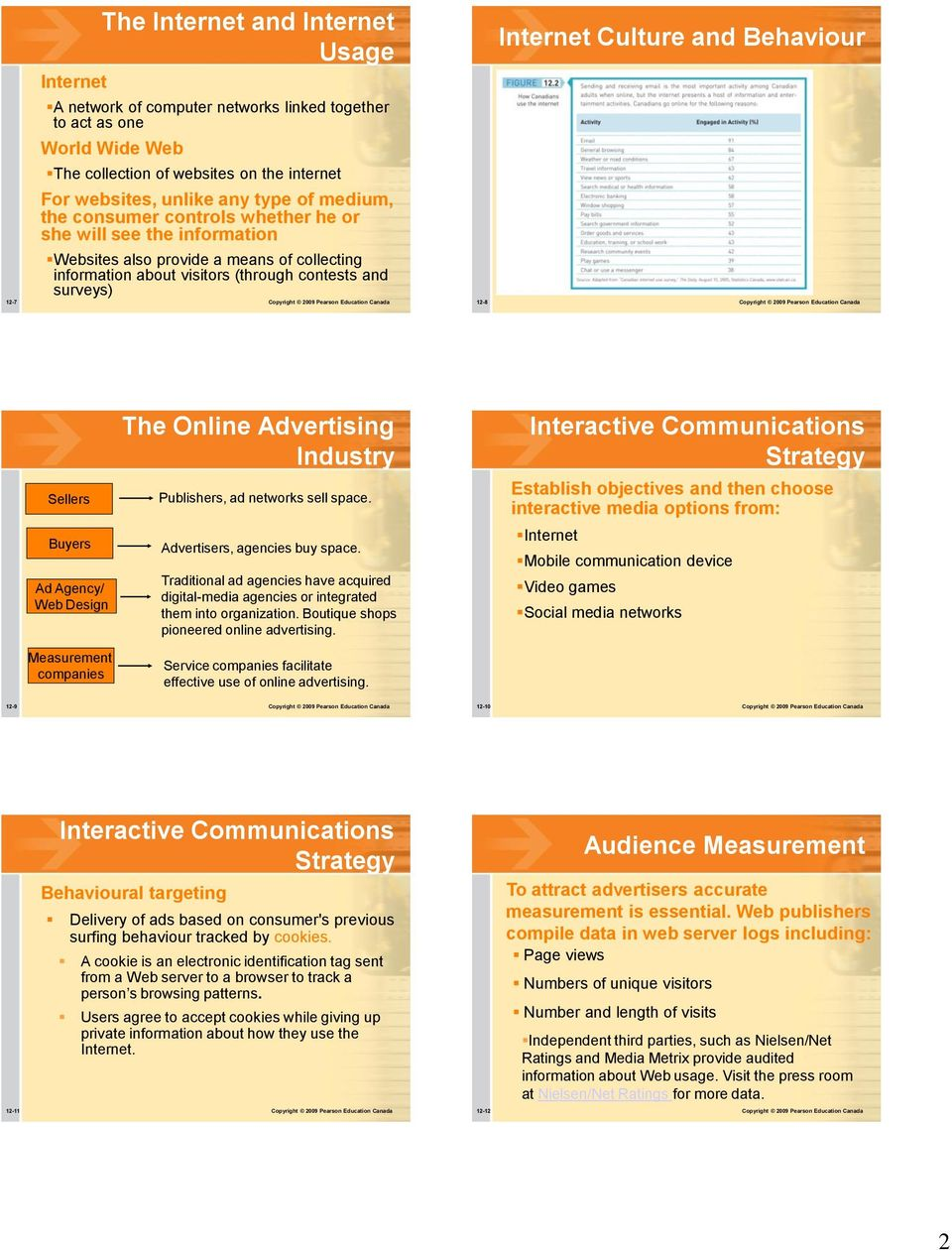 Pearson Education Canada Internet Culture and Behaviour 12-8 Copyright 2009 Pearson Education Canada Sellers Buyers Ad Agency/ Web Design Measurement companies The Industry Publishers, ad networks