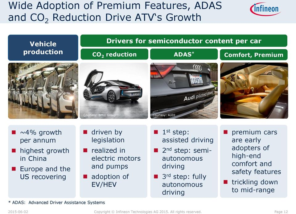 pumps adoption of EV/HEV 1 st step: assisted driving 2 nd step: semiautonomous driving 3 rd step: fully autonomous driving premium cars are early adopters of highend