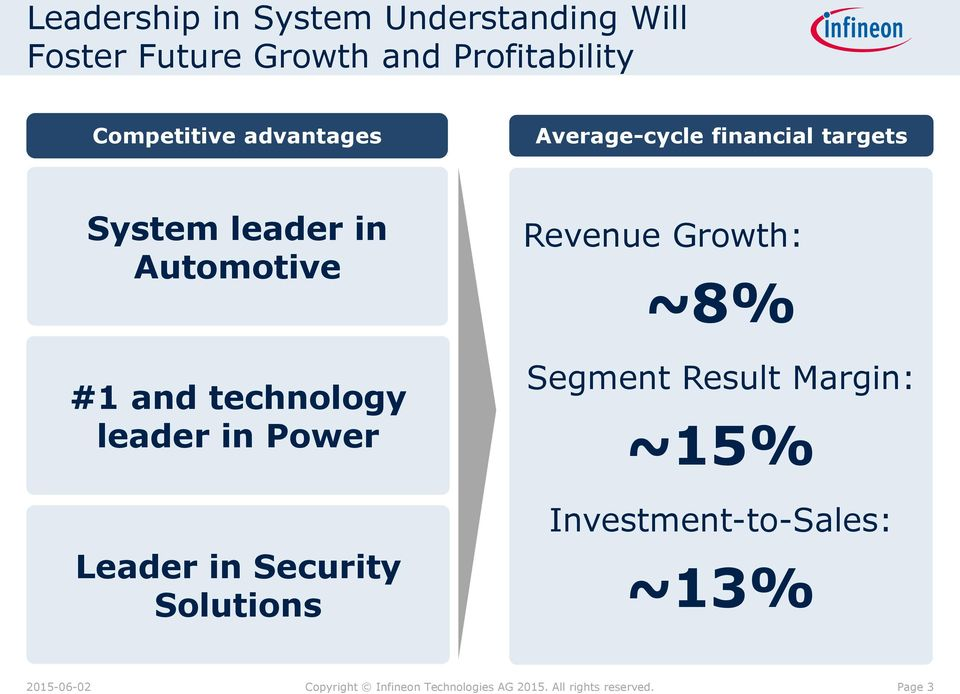 leader in Power Leader in Security Solutions Revenue Growth: ~8% Segment Result Margin: ~15%