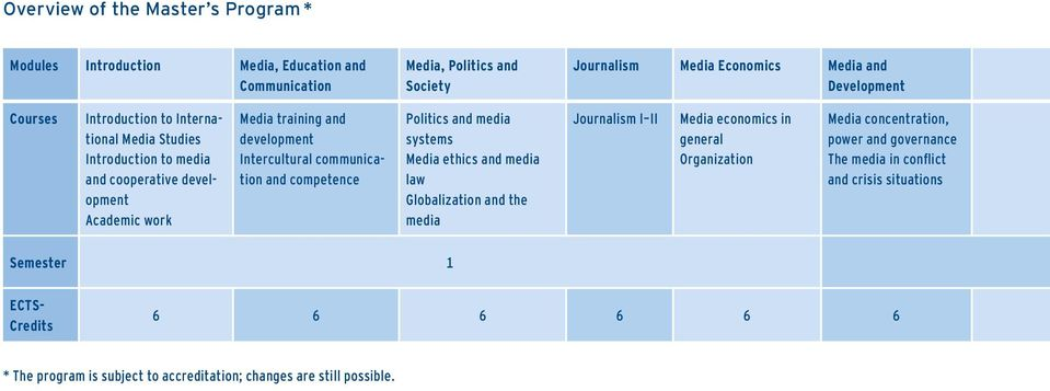communication and competence Politics and media systems Media ethics and media law Globalization and the media Journalism I II Media economics in general Organization Media
