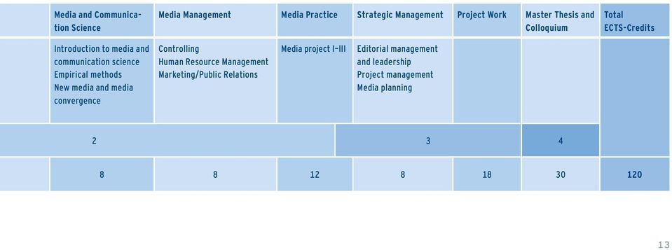 New media and media convergence Controlling Human Resource Management Marketing/Public Relations Media