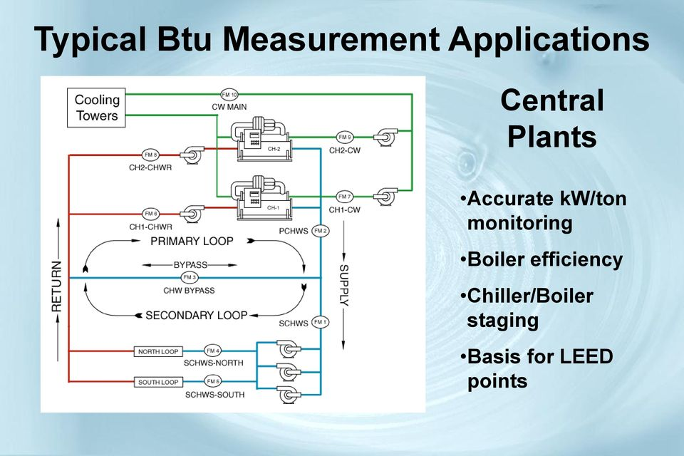 Accurate kw/ton monitoring Boiler