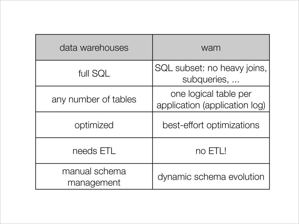 .. one logical table per application (application log)