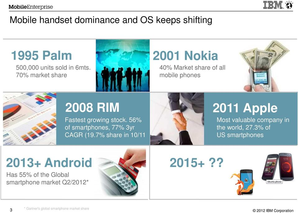 smartphone market Q2/2012* 2008 RIM Fastest growing stock. 56% of smartphones, 77% 3yr CAGR (19.