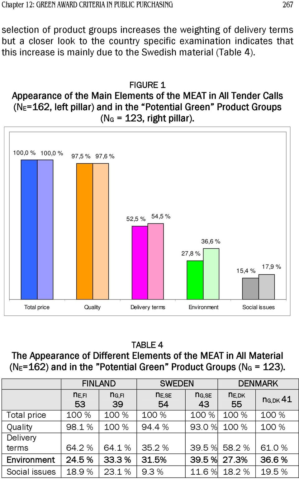 FIGURE 1 Appearance of the Main Elements of the MEAT in All Tender Calls (NE=162, left pillar) and in the Potential Green Product Groups (NG = 123, right pillar).