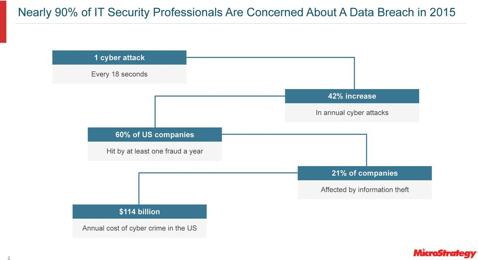 attacks 60% of US companies Hit by at least one fraud a year 21% of