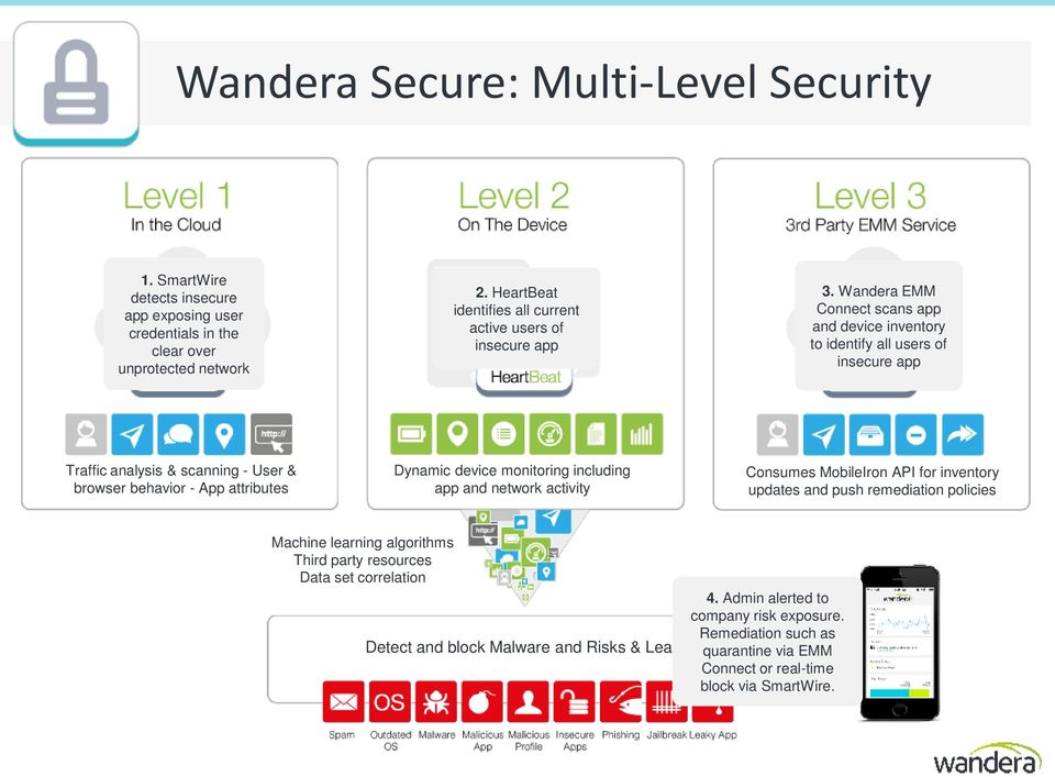 Wandera EMM Connect scans app and device inventory to identify all users of insecure app Traffic analysis & scanning - User & browser behavior - App attributes Dynamic device