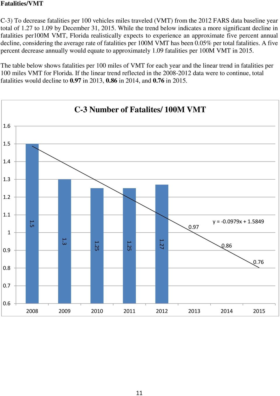 rate of fatalities per 100M VMT has been 0.05% per total fatalities. A five percent decrease annually would equate to approximately 1.09 fatalities per 100M VMT in 2015.