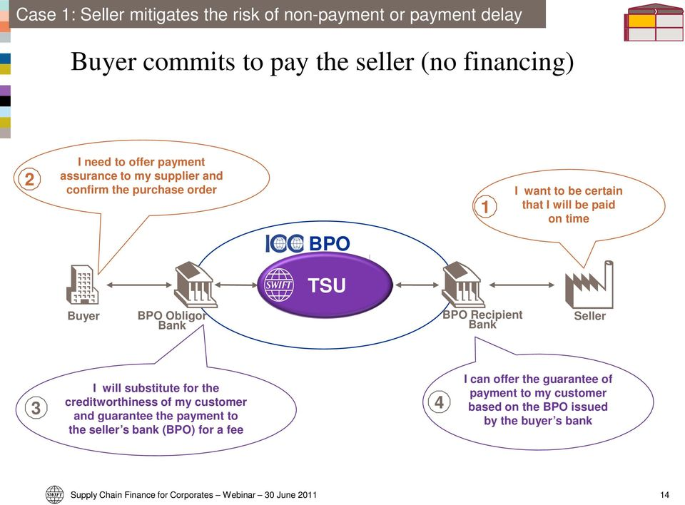 Buyer BPO Obligor BPO Recipient Seller I will substitute for the creditworthiness of my customer and guarantee the payment to