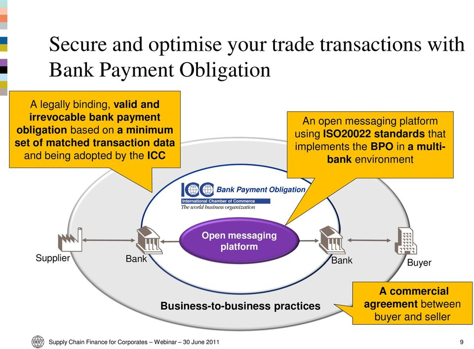 messaging platform using ISO20022 standards that implements the BPO in a multibank environment Payment Obligation