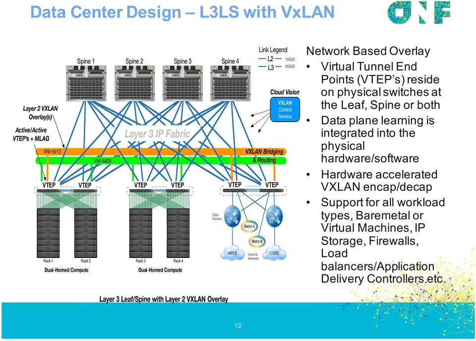 with Layer 2 VXLAN Overlay 12 External Networks CORE Network Based Overlay Virtual Tunnel End Points (VTEP s) reside on physical switches at the Leaf, Spine or both Data plane learning is integrated