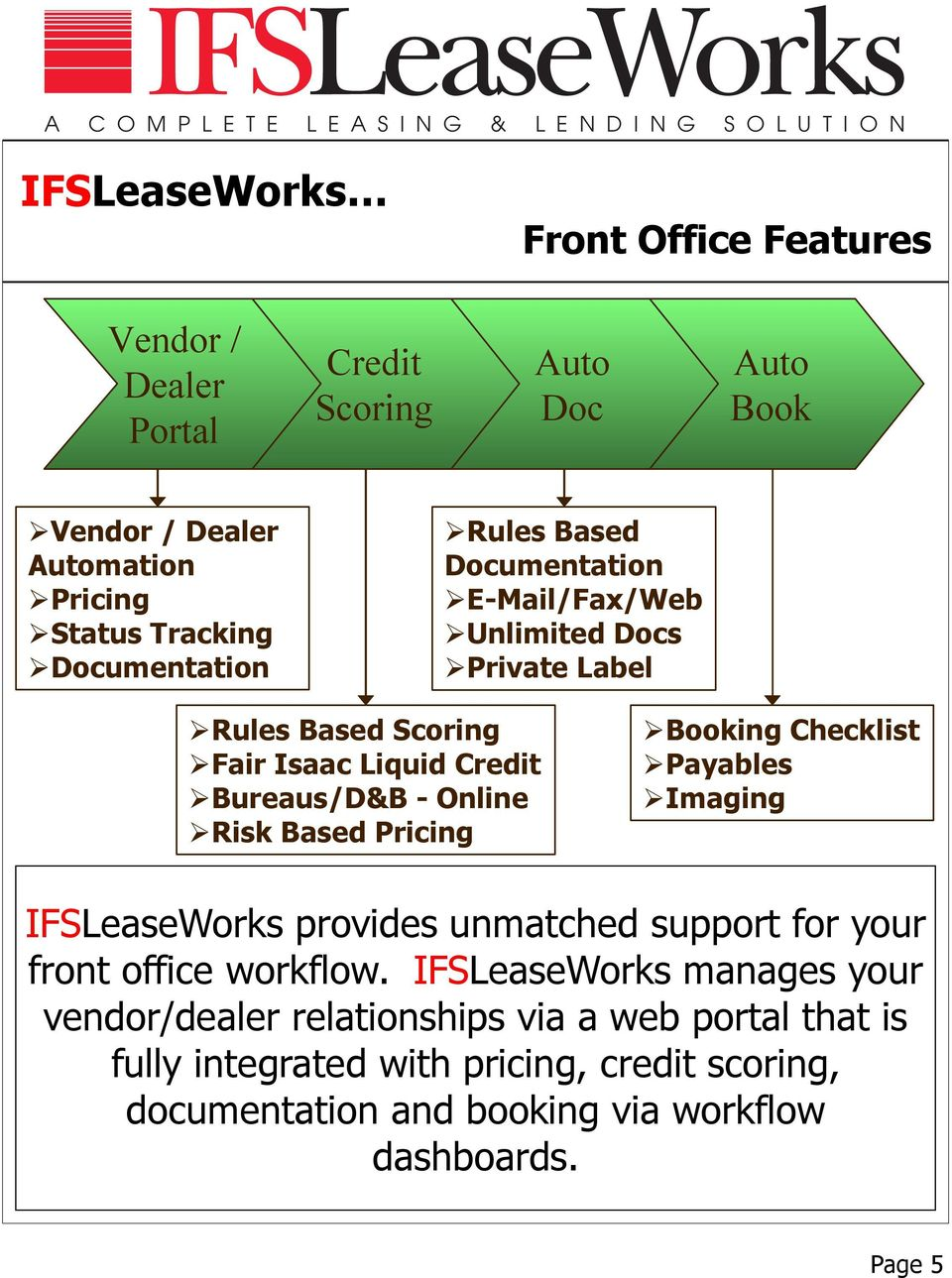 Pricing Booking Checklist Payables Imaging IFSLeaseWorks provides unmatched support for your front office workflow.