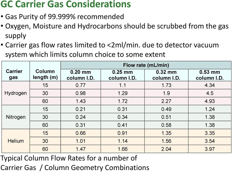 supply Carrier gas flow rates limited to <2ml/min.