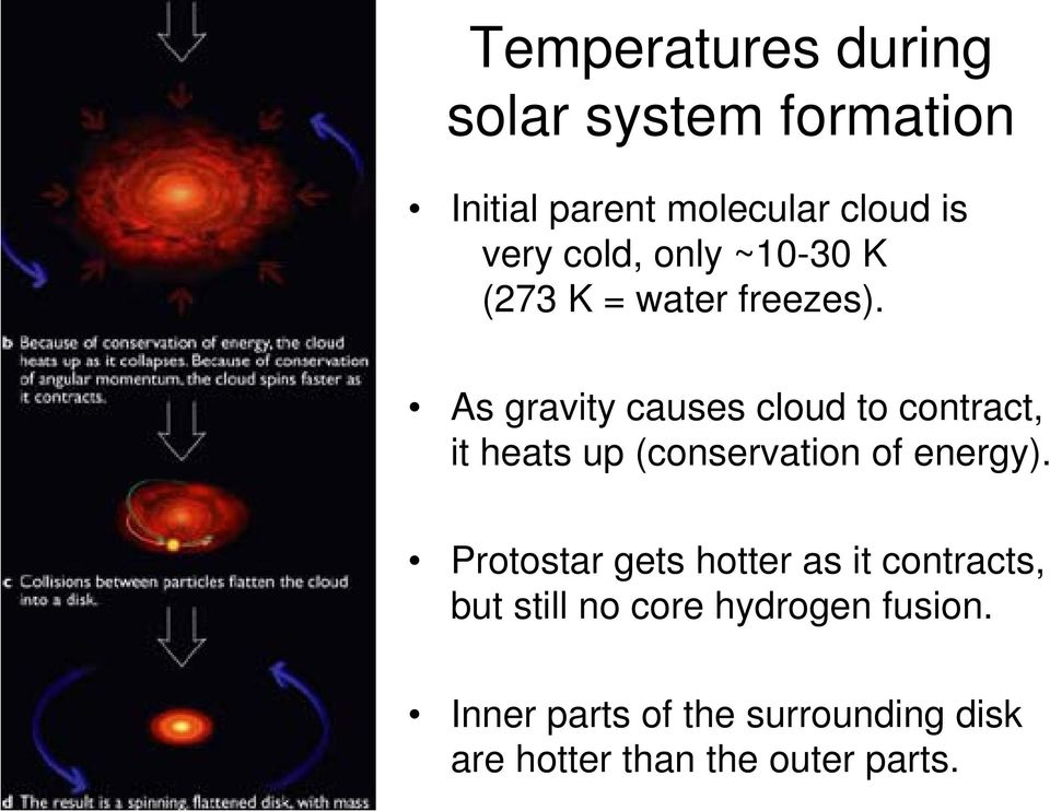 As gravity causes cloud to contract, it heats up (conservation of energy).
