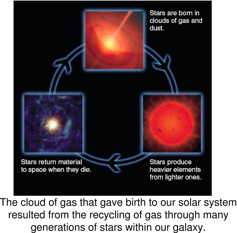 the recycling of gas through many