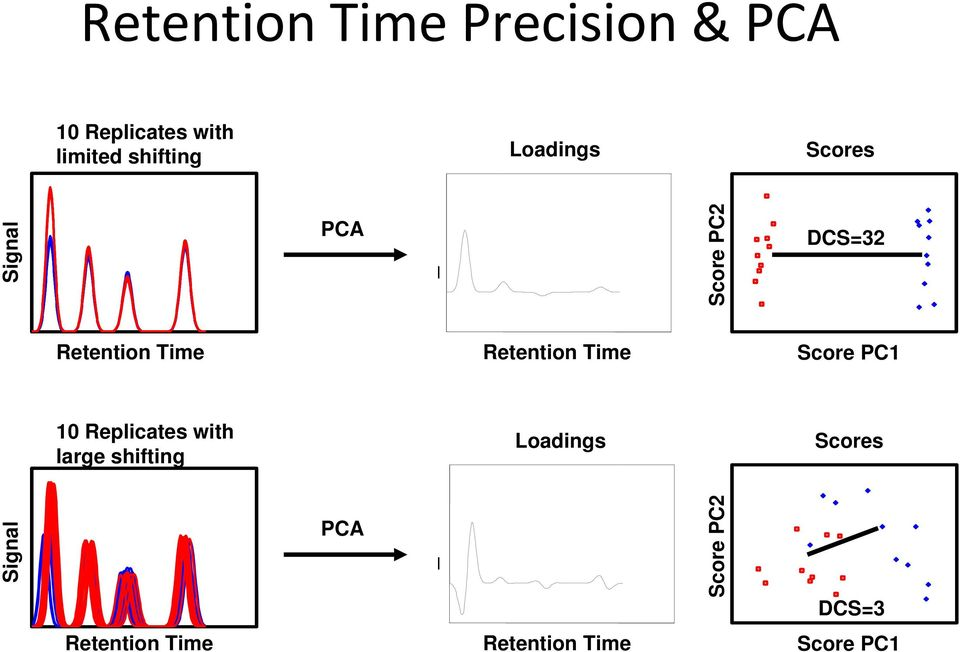 Retention Time Score PC Replicates with large shifting