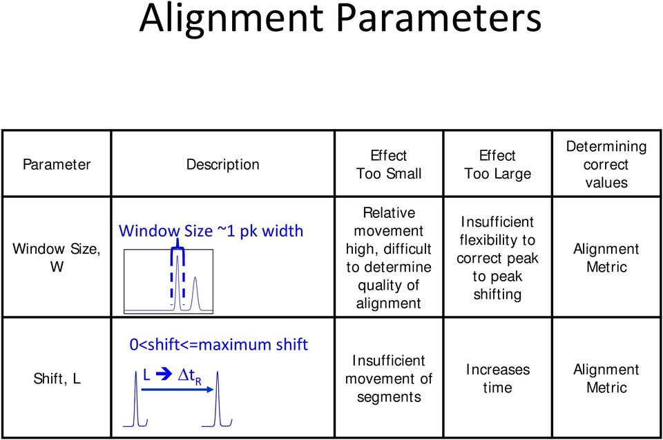 quality of alignment Insufficient flexibility to correct peak to peak shifting Alignment Metric