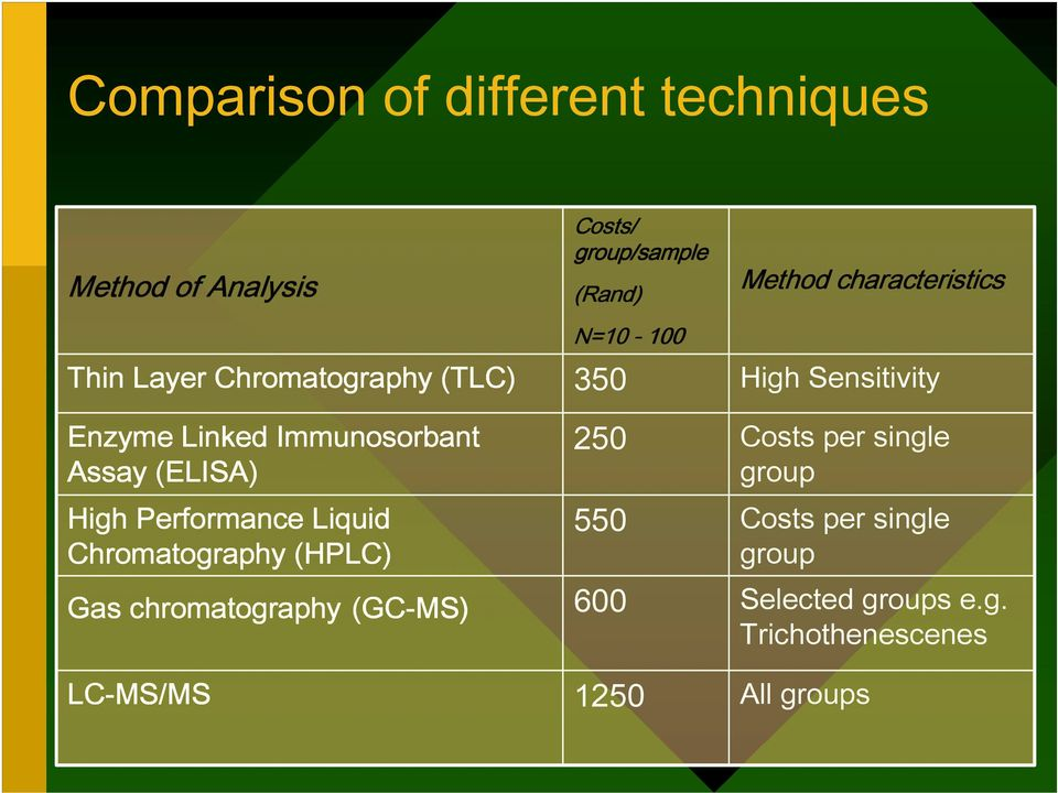 LC-MS/MS Costs/ group/sample (Rand) N=10-100 350 250 550 600 1250 Method characteristics High