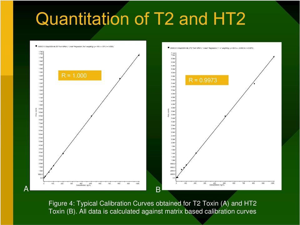obtained for T2 Toxin (A) and HT2 Toxin (B).