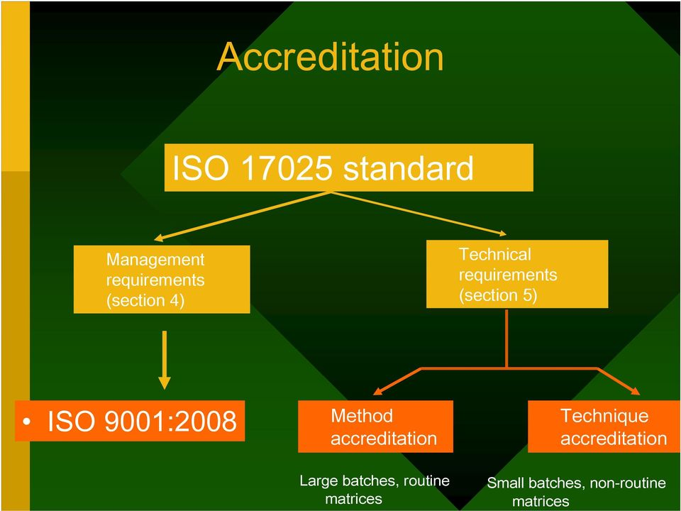 9001:2008 Method accreditation Large batches, routine
