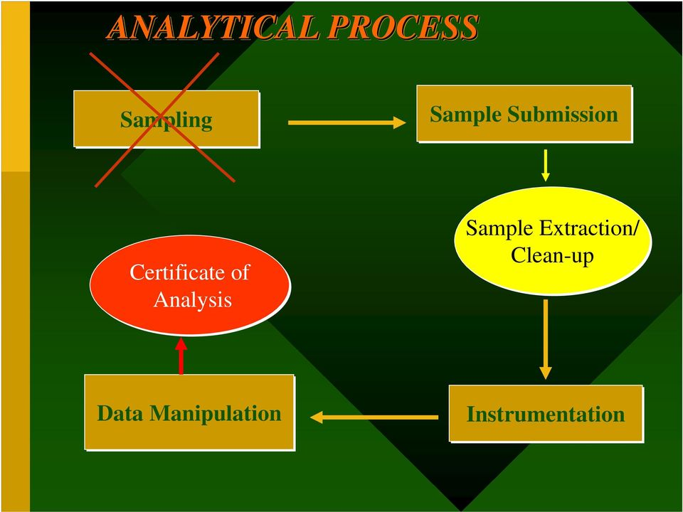 Analysis Sample Extraction/