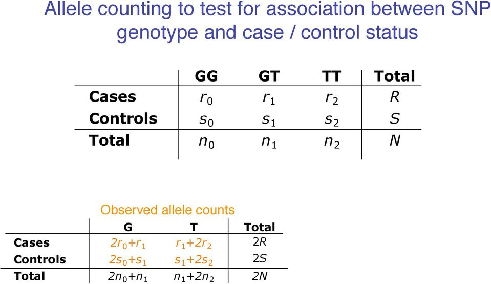 S Total n 0 n 1 n 2 N Observed allele counts G T Total Cases 2r 0 +r 1